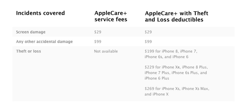 AppleCare + Now deckt verlorene und gestohlene iPhones ab