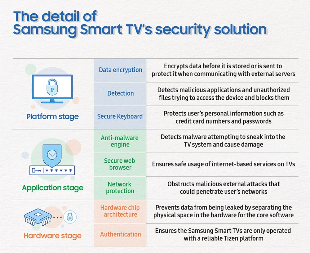 Samsung's smart TV security details, covering the platform, application, and hardware stages.