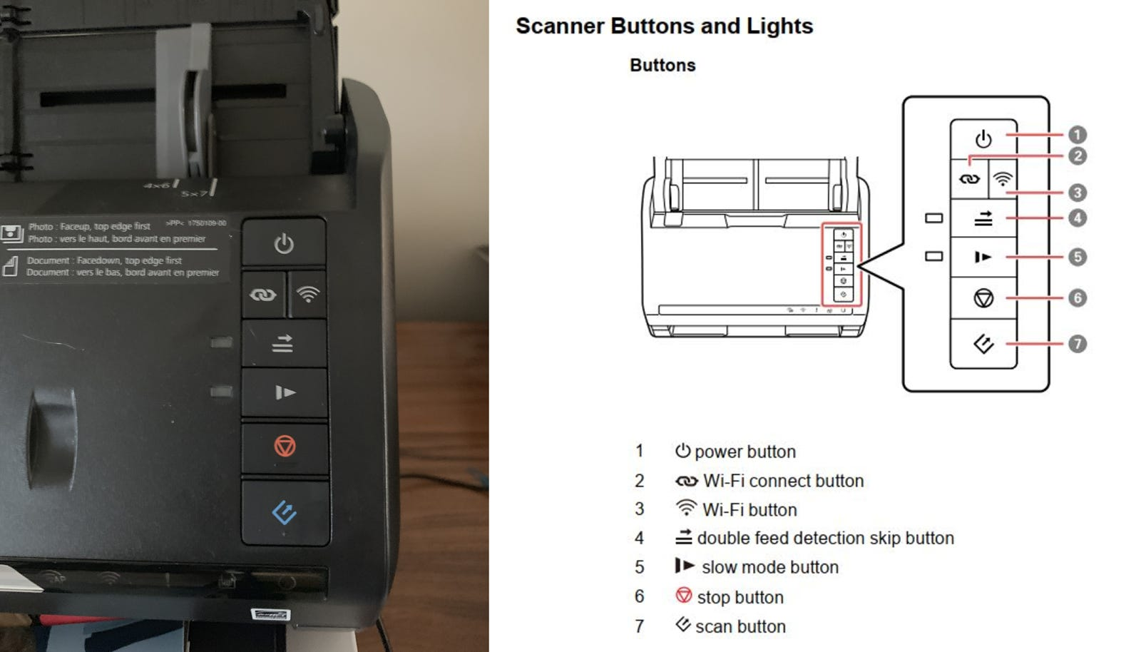 The controls on the front panel of the Epson FastFoto FF-680W next to a diagram of the controls and what they do.