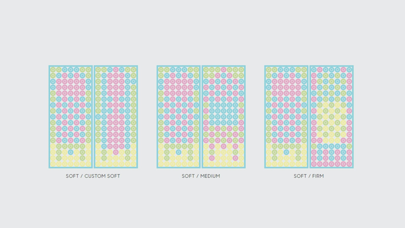 Three rectangles with various colored circles showing methods to configure the mattress.