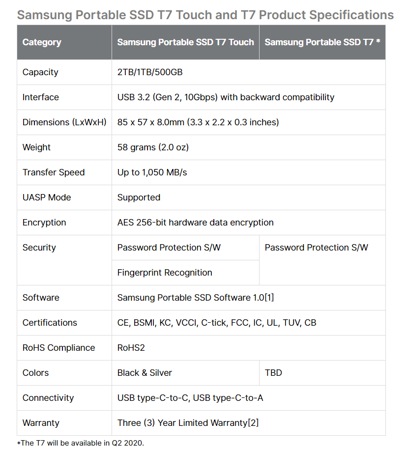 Samsung Portable SSD T7 Touch Specifications