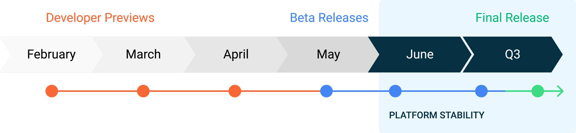 Android 11 Beta Timeline