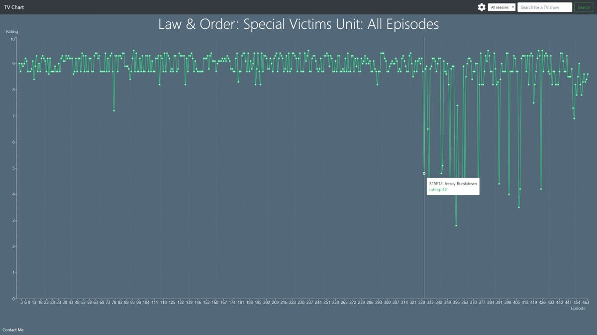 episode chart for Law and Order SVU