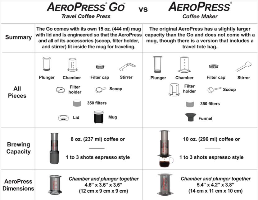 aeropress comparison
