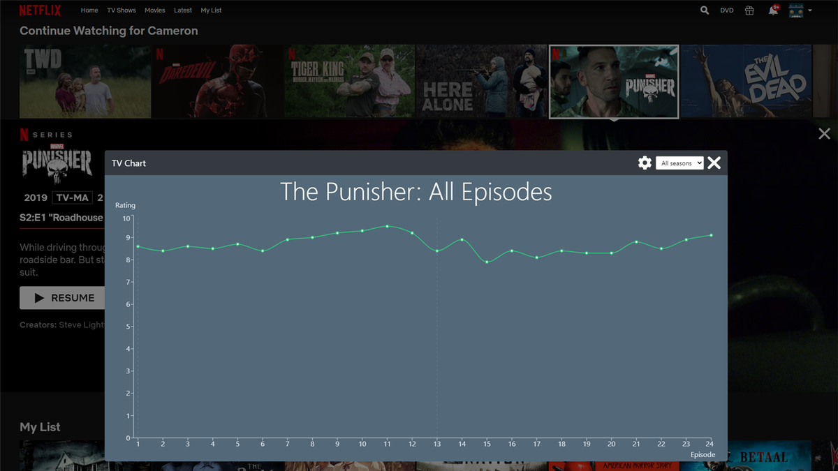The TV Chart Chrome Extension showing ratings for each episode of The Punisher