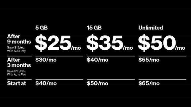 Verizon's prepaid plan breakdown