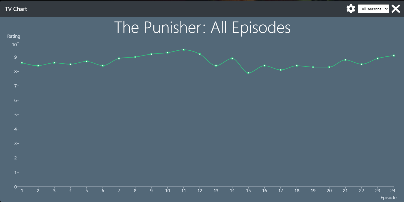 The Punisher show rankings