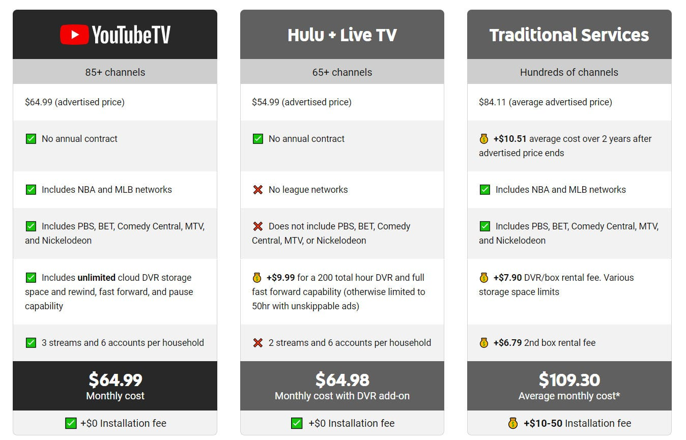Comparison chart between YouTube TV, Hulu + Live TV, and cable TV.