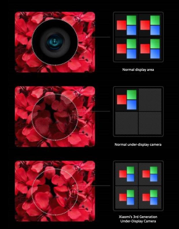 Xiaomi under-screen camera illustration