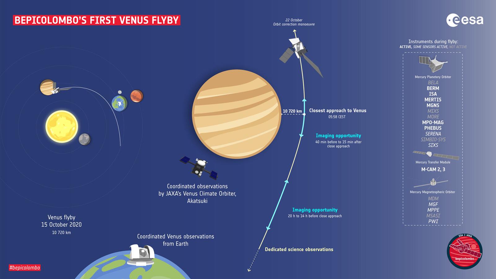 ESA BepiColumbo's first Venus flyby