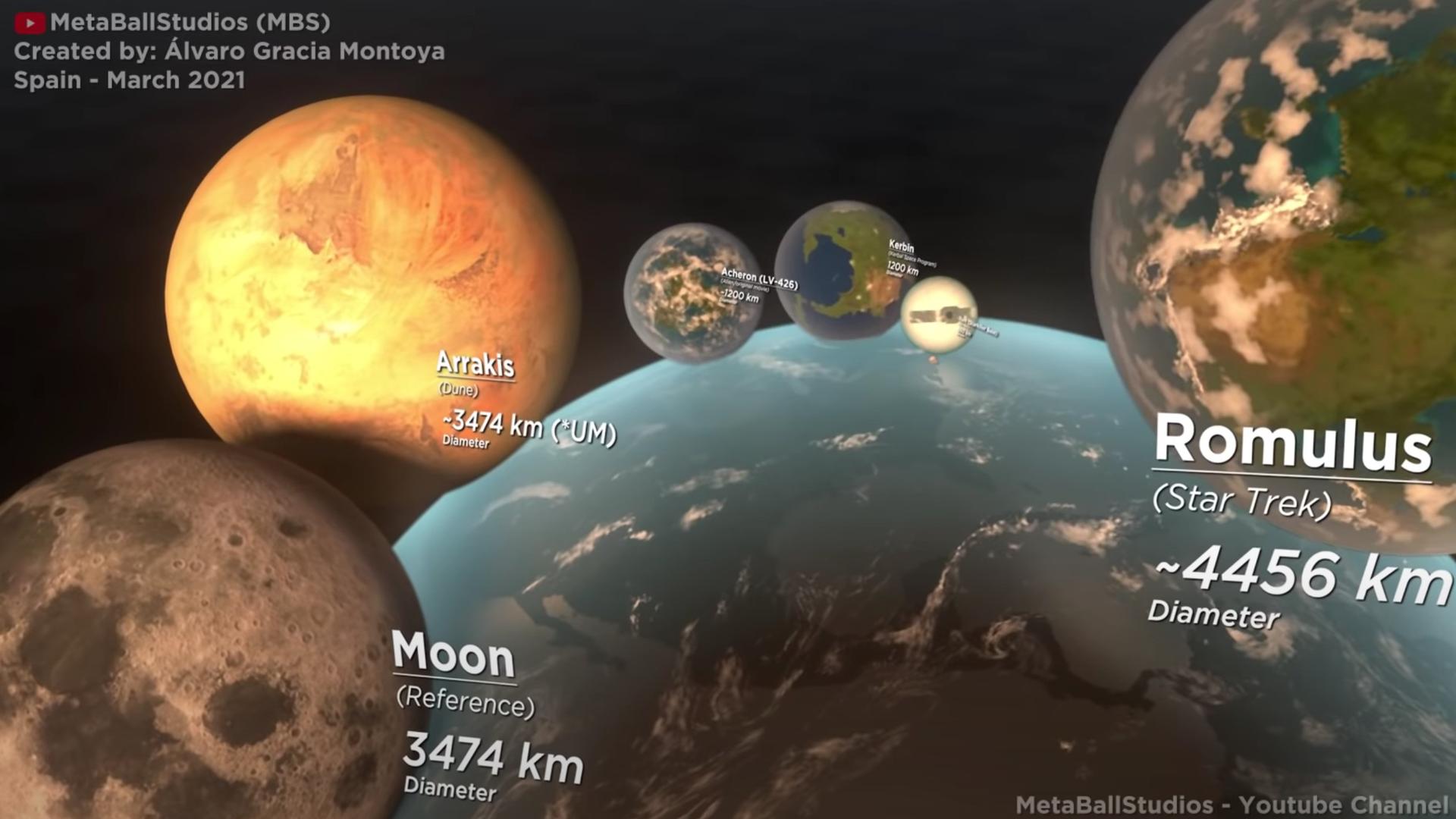Ficitonal planets size comparison