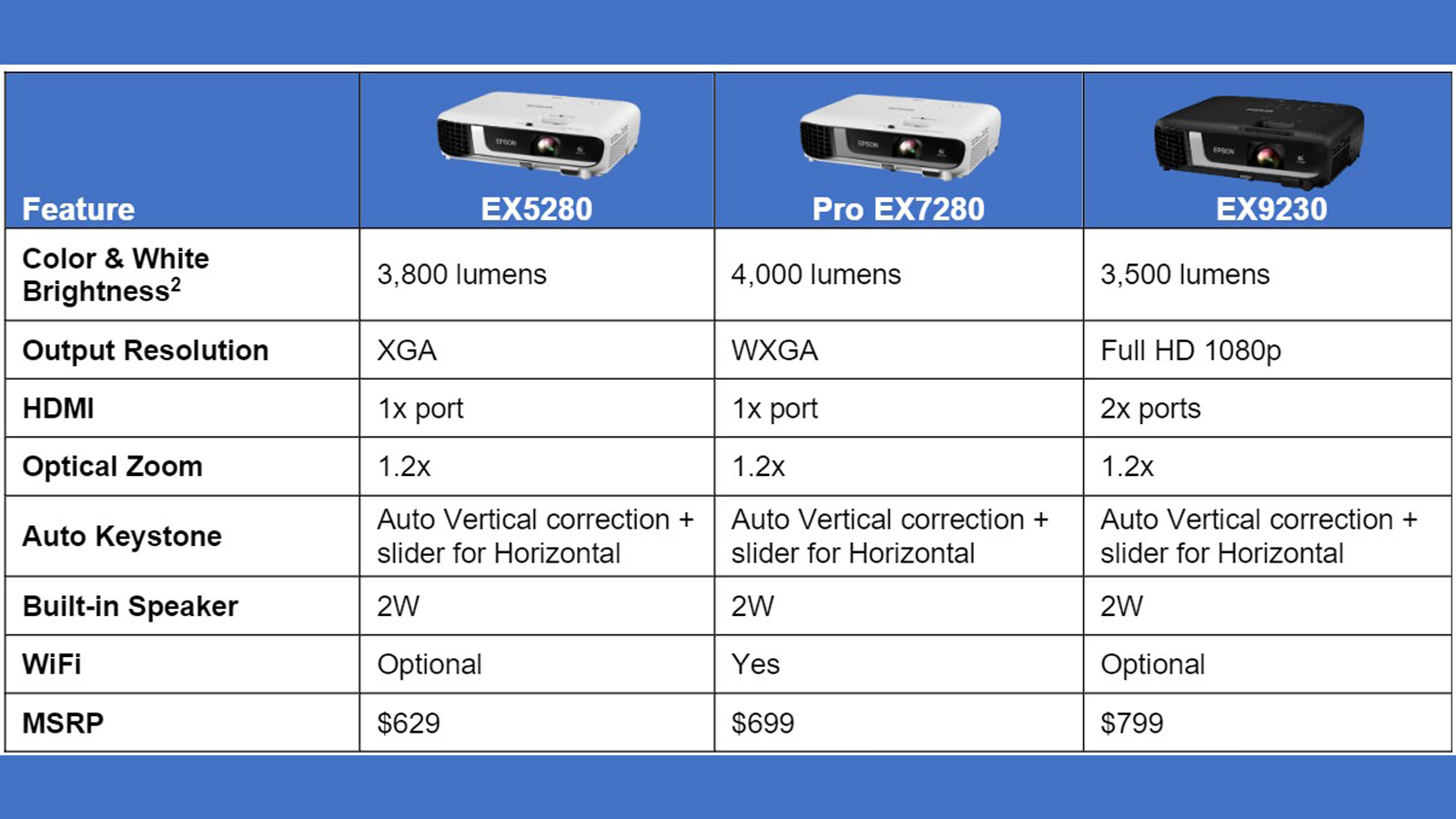 Specs for each of the three new Epson SMB projectors
