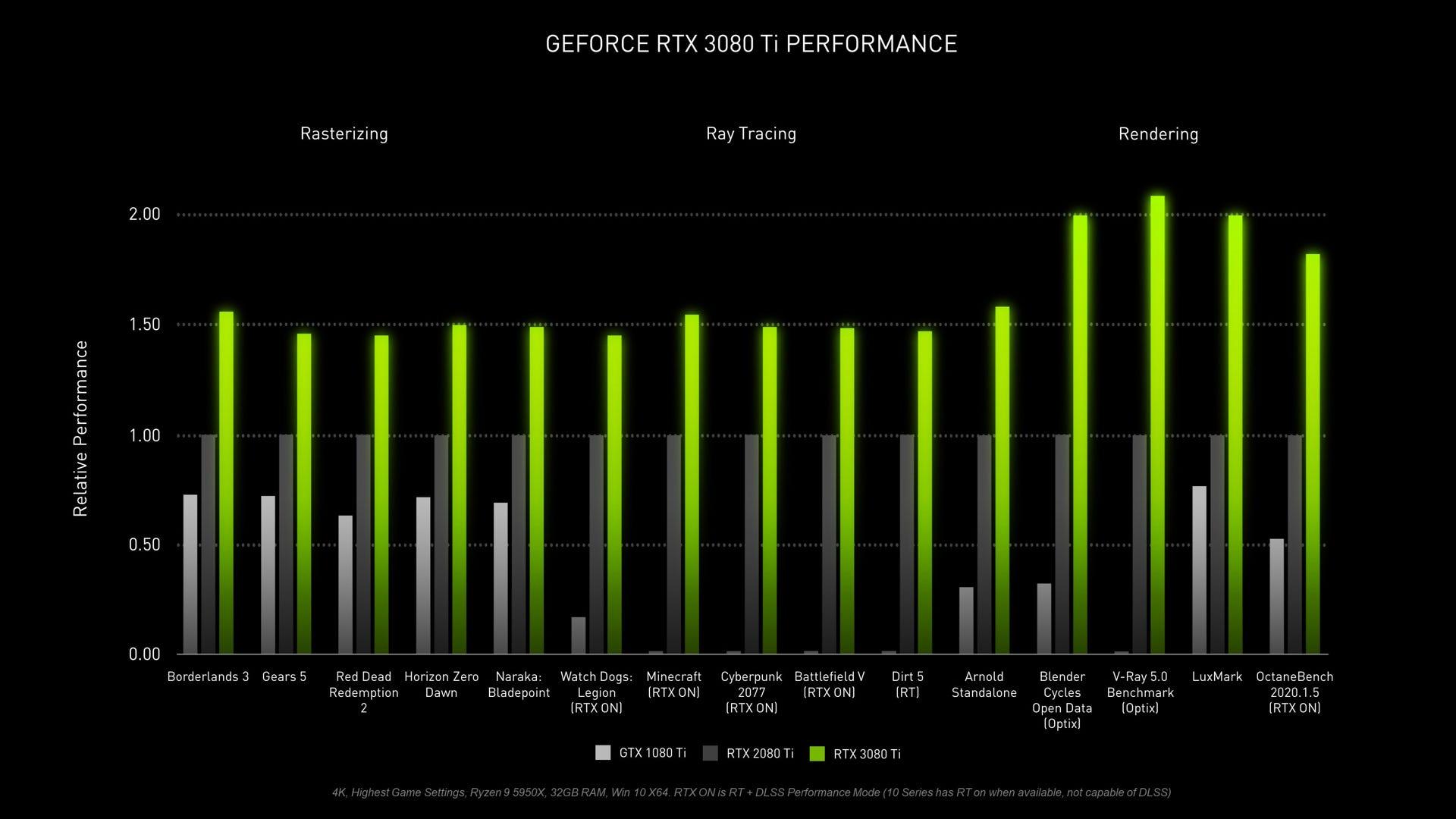 GeForce RTX 3080 Ti performance graph