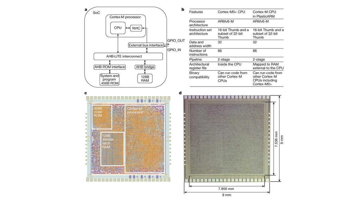 A diagram of ARM's first PlasticARM processor.