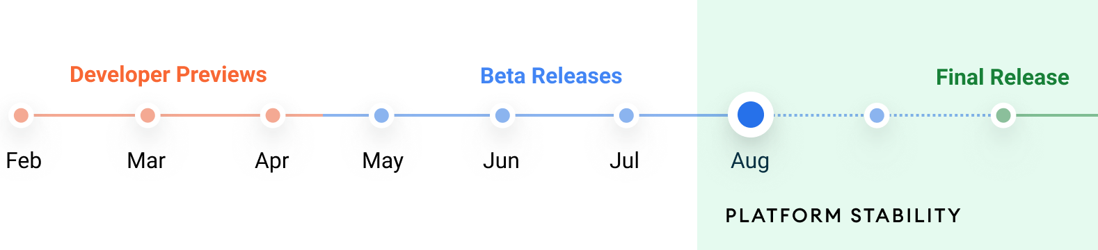 Android 12 final release timeline