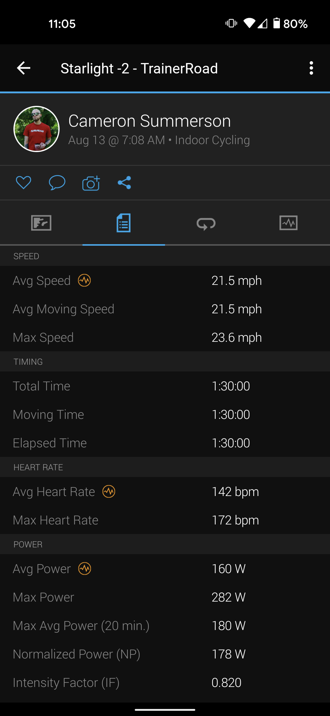 Garmin Connect showing heart rate data from a cycling event