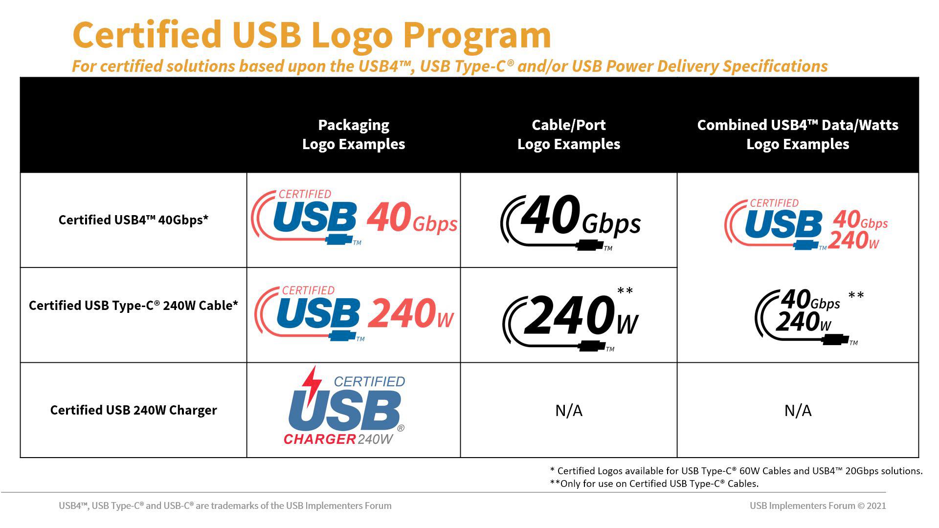 The new USB-C logos.