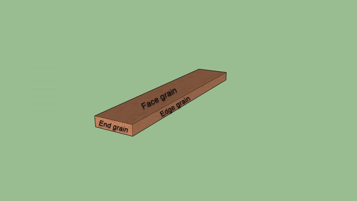 A representation of a wood board with edge, face, and end grains marked.