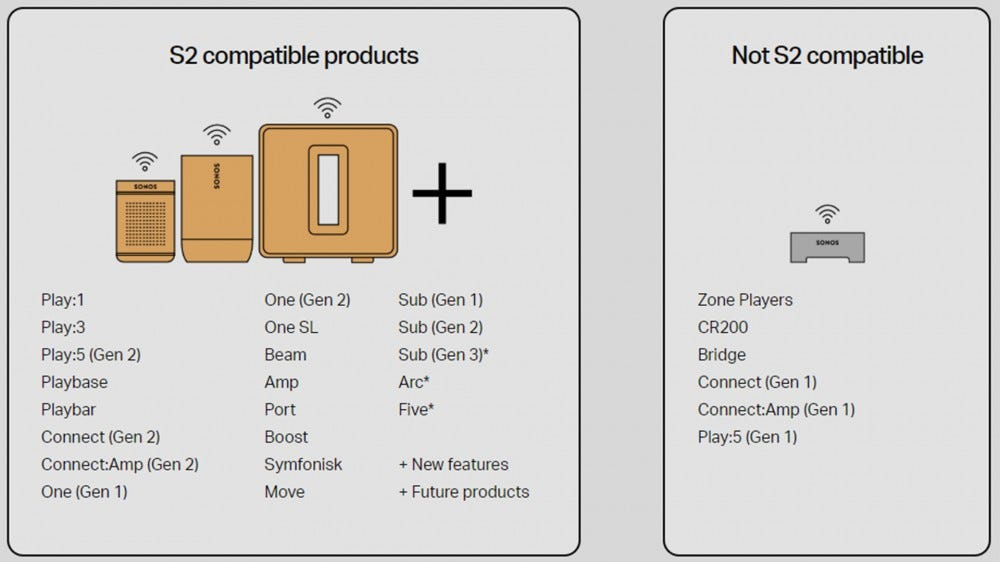 A graph showing products that are and aren't compatible with the Sonos S2 platform.