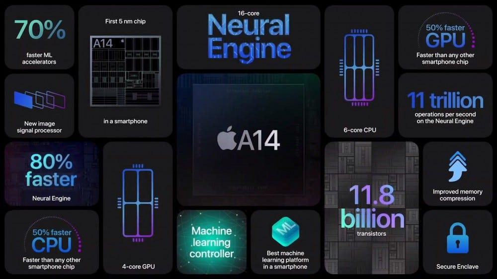 Apple's A14 Bionic processor details