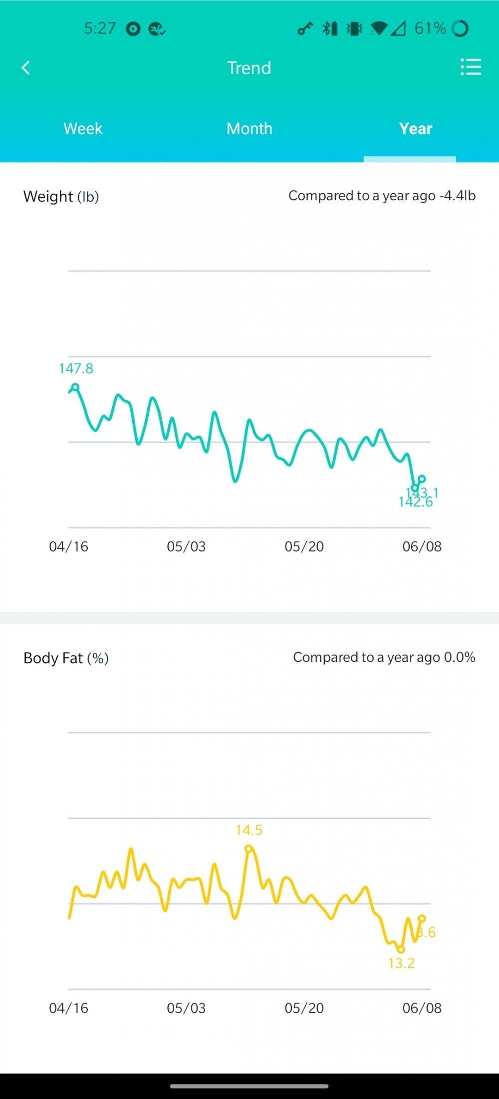 A screenshot of the Wyze Scale app showing yearly trends