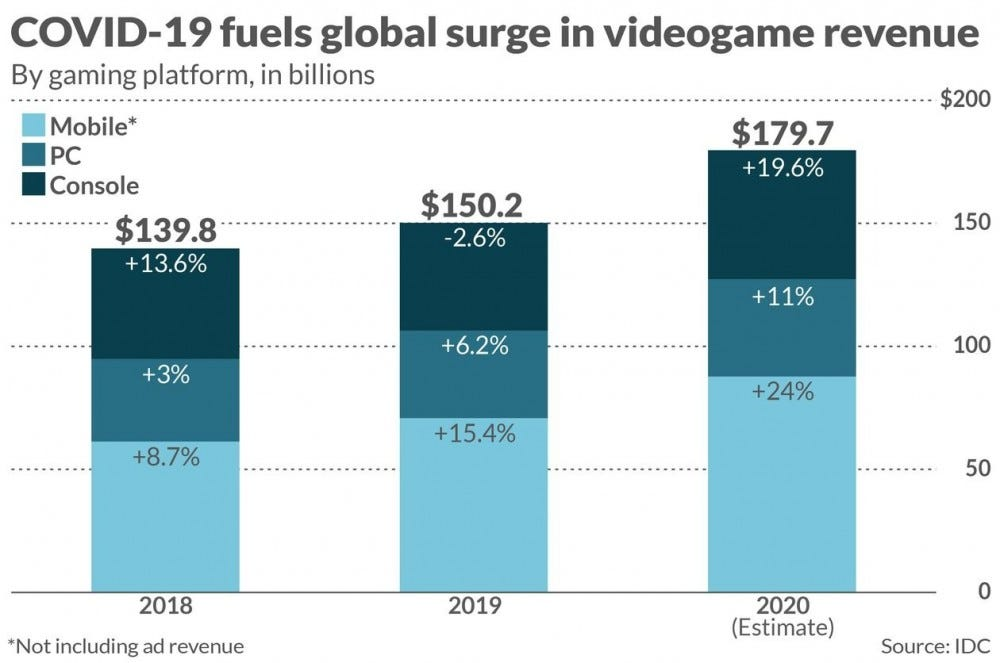 video game revenue chart for 2020