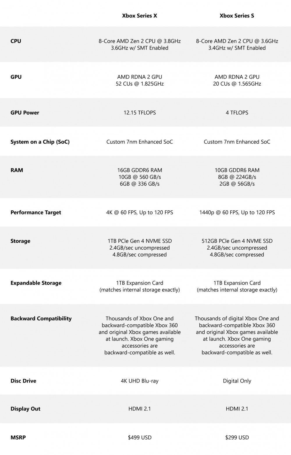Xbox Series Specifications