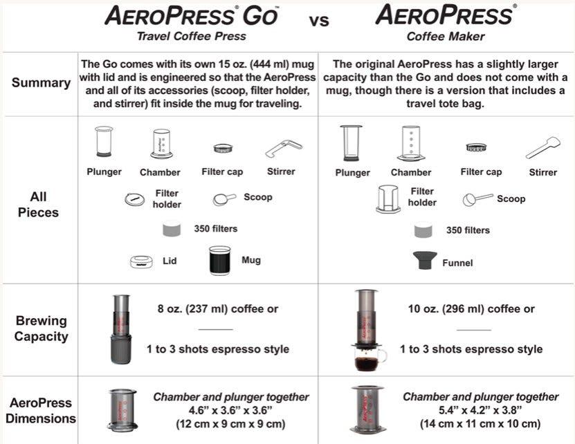 сравнение аэропресс