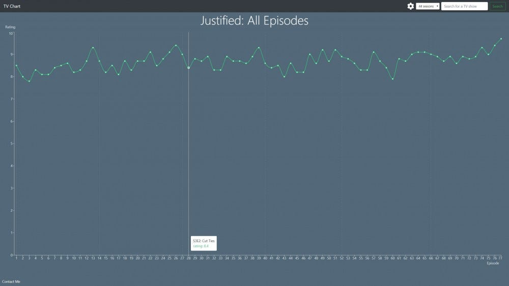 Episode chart for Justified