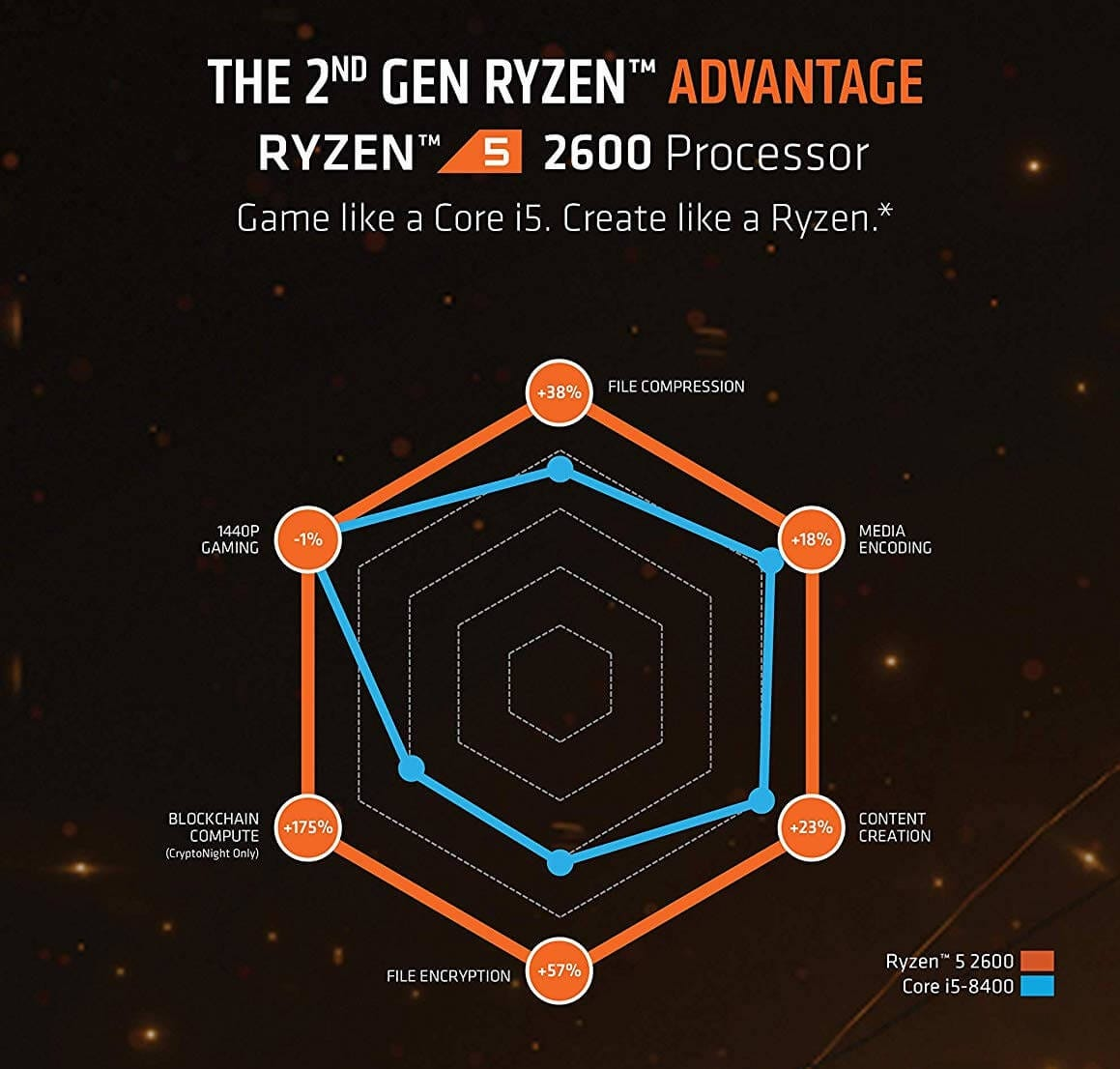 AMD Ryzen 5 2600 Performance Graph