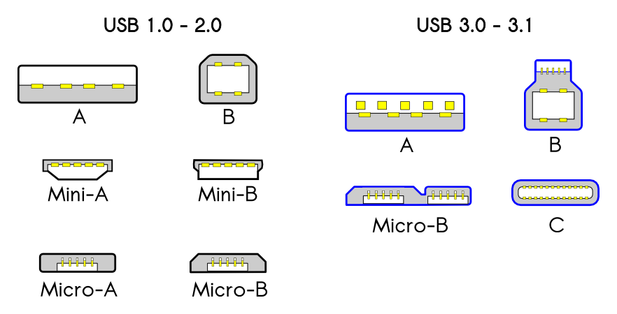 USB 2.0 and 3.0 connection types