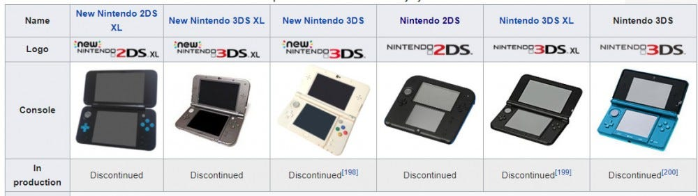 Wikipedia screenshot of the 3DS article